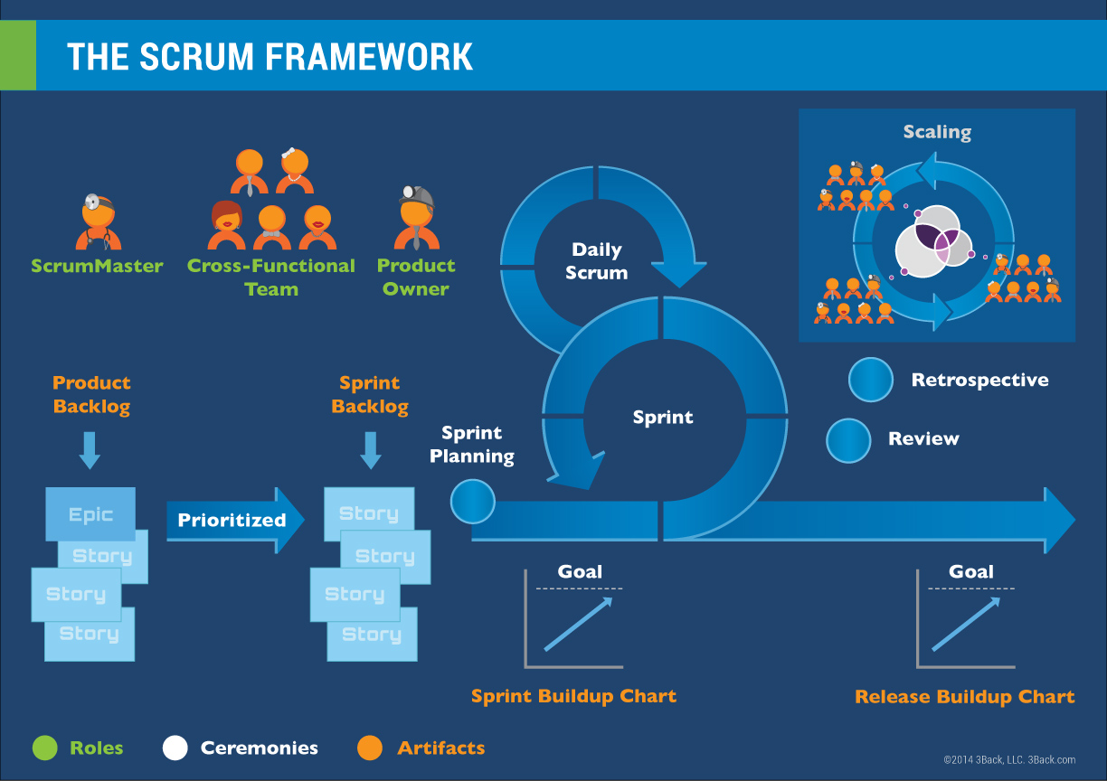 Learn The Useful Scrum Framework