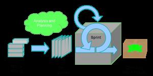 scrum training agile training