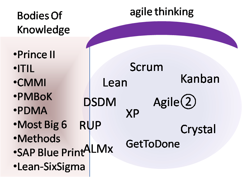 Agile Methods that Support Empirical Thinking