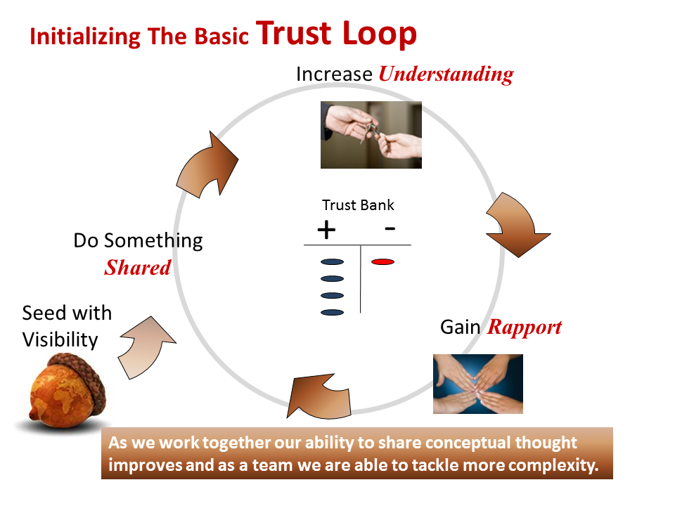 visibility, trust loop and scrum values