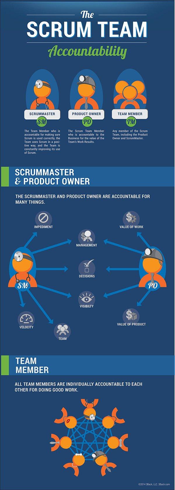 Accountability in Scrum