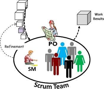Scrum Team Product Owner