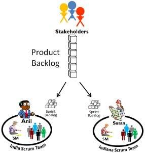Prioritizing the Product Backlog