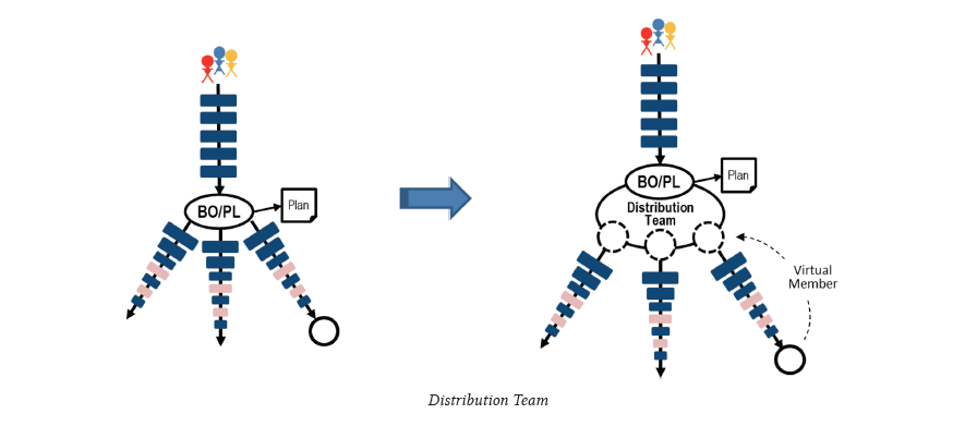 Distribution Team Pattern - 3Back Scrum Pattern Library