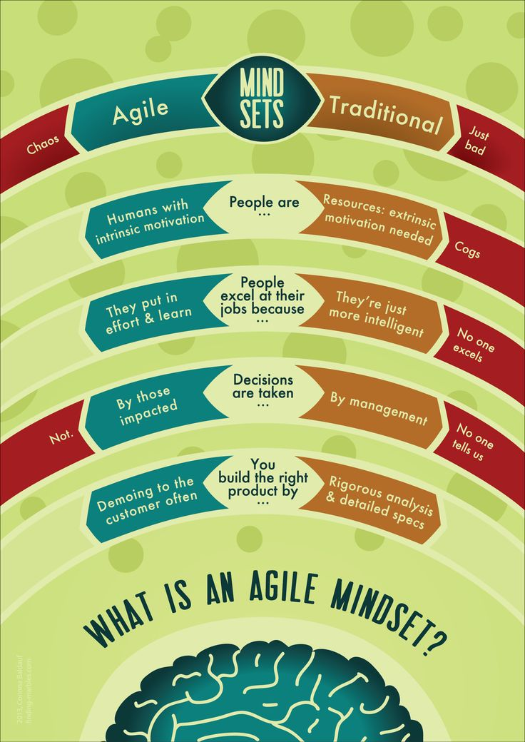 Agile Vs Traditional Mindsets