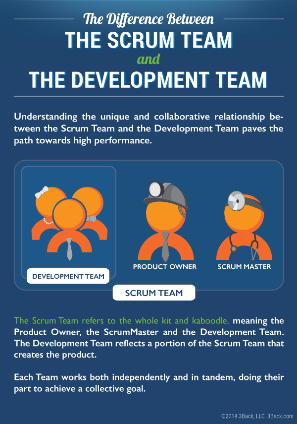Scrum Team Development Team