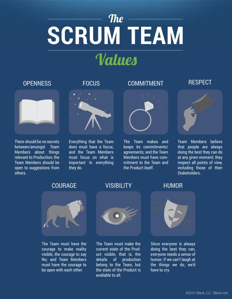 The-Scrum-Team-Values