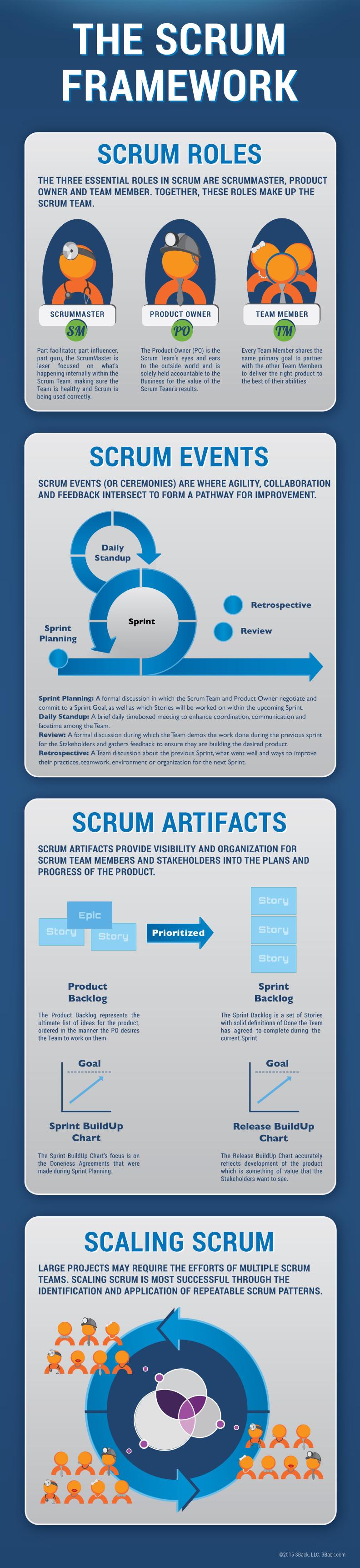 Scrum_Framework_Infographic