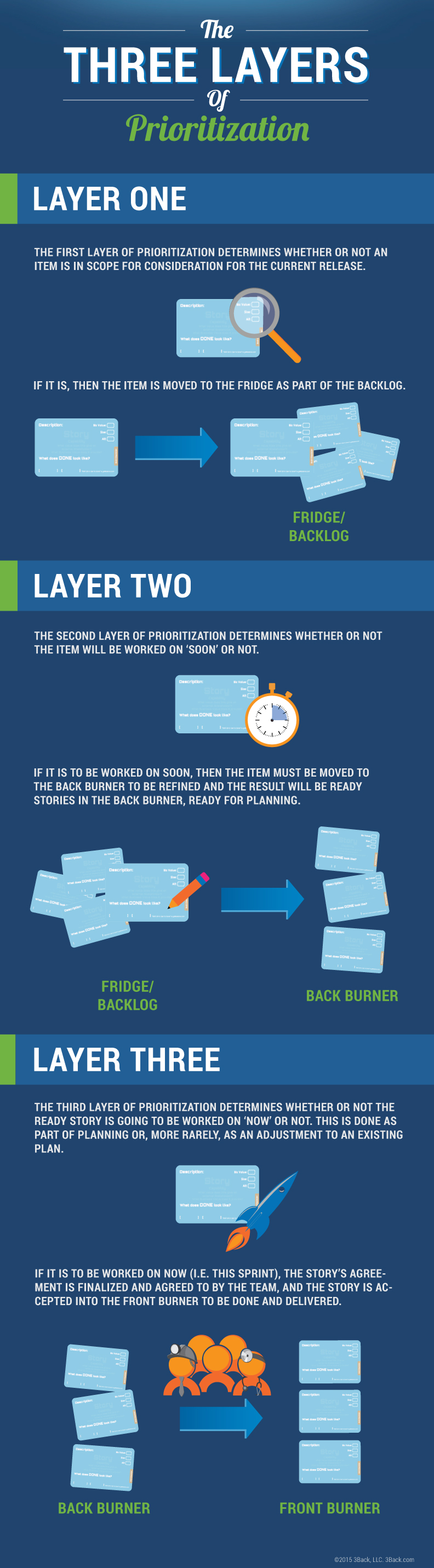 Three Layers of Prioritization - 3Back Scrum and Agile Blog