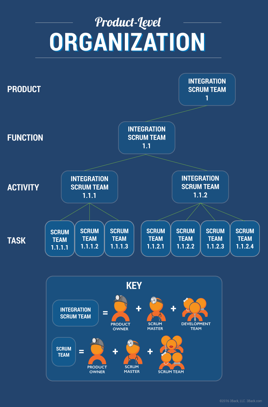 Project Management - Product Level Organization - 3Back Blog