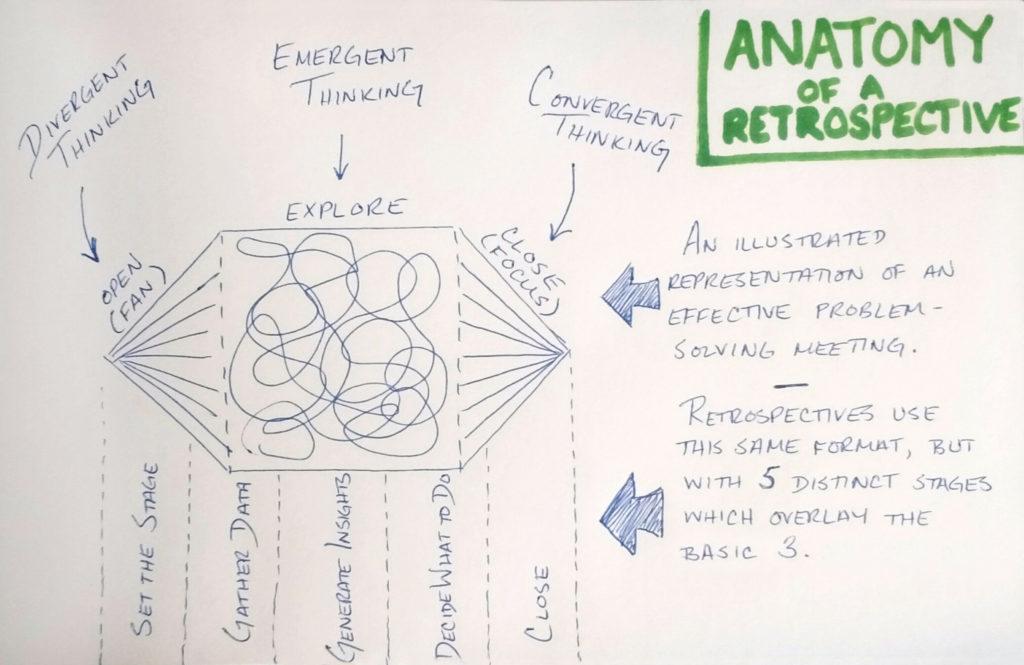 Anatomy of a Retrospective