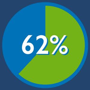 62% Successful Scrum Projects - Scrum Stats