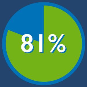 81% Certifications Improve Practice - Scrum Stats