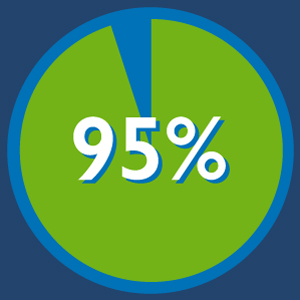 95% Strong Scrum Future - Scrum Stats