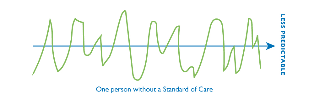 Agile Consulting - Less Predictable Standard of Care