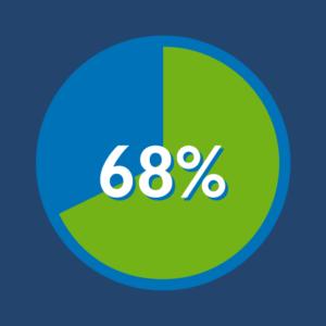 68 percent Scrum Stat