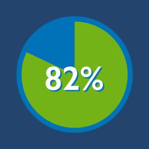 82 percent Scrum Stat