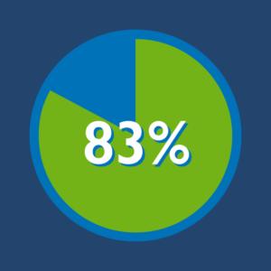 83 percent Scrum Stat