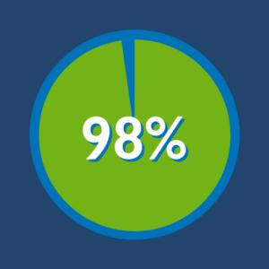 98 percent Scrum Stat