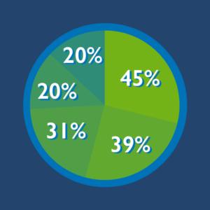 Multi percent Scrum Stat