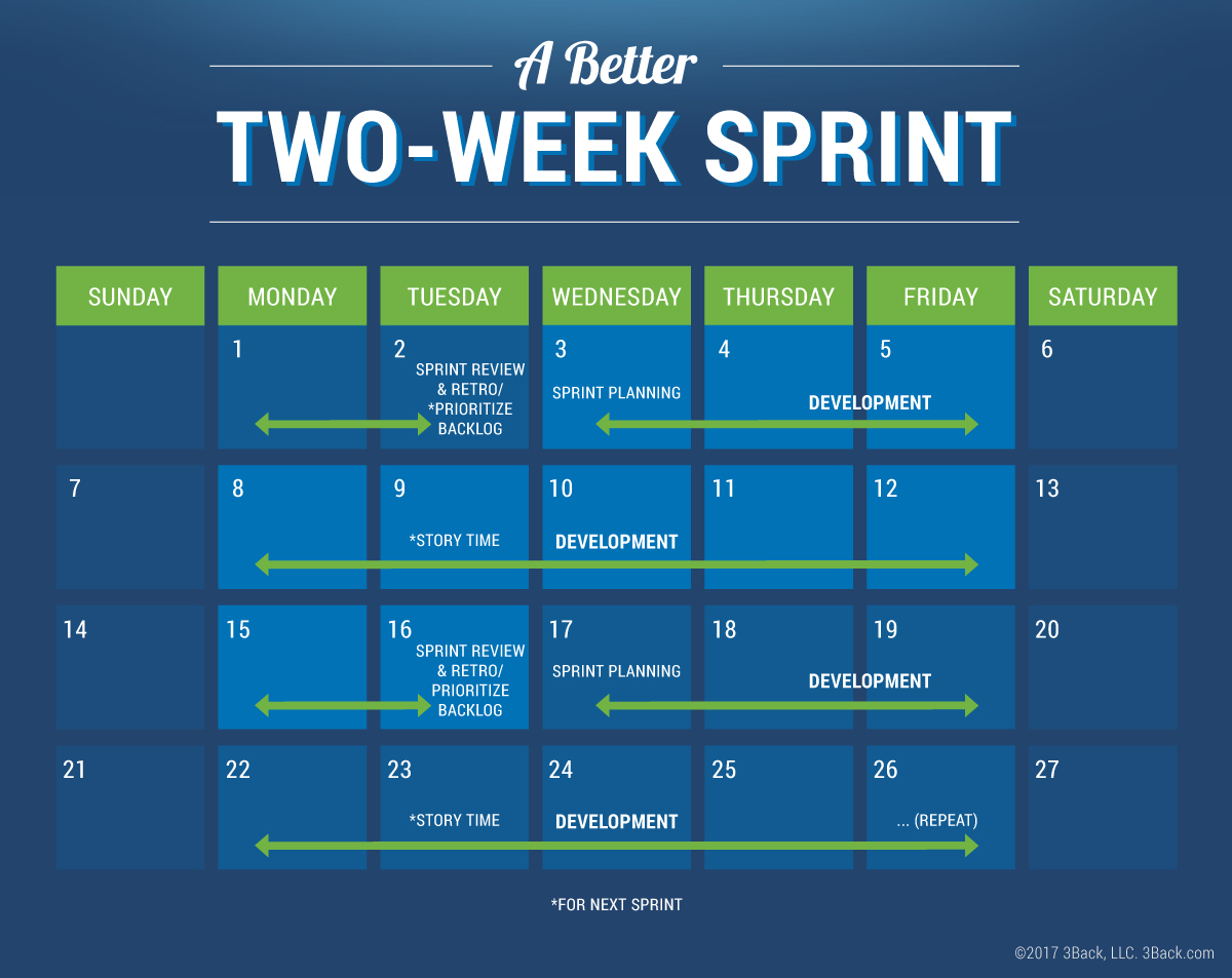 Start a Sprint - Finish a Sprint - 3Back Scrum & Agile Blog